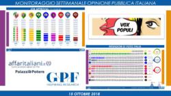 Sondaggi elettorali Gpf: calano Lega e Movimento 5 Stelle
