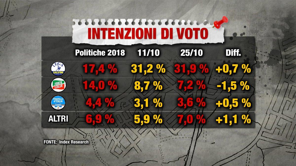sondaggi elettorali index, centrodestra