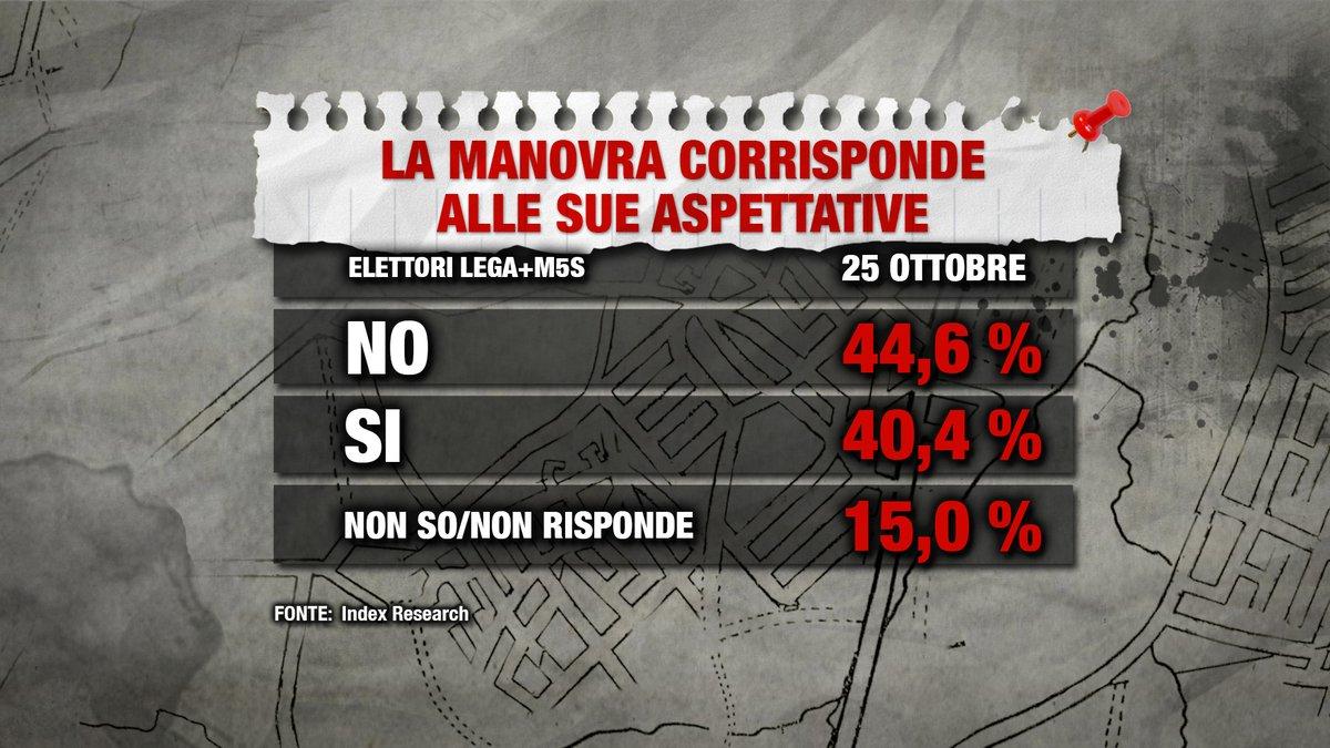 sondaggi elettorali index, manovra 1