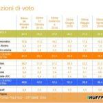 sondaggi elettorali ixè 28 ottobre