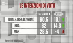 Sondaggi elettorali Noto: bene il M5S, male Lega, Pd e Forza Italia