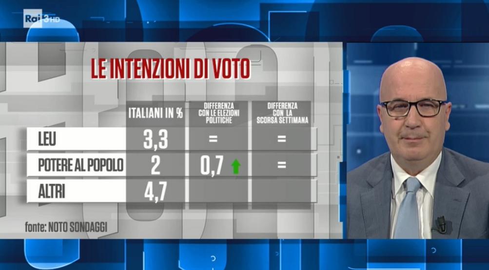 sondaggi elettorali noto, liberi e uguali