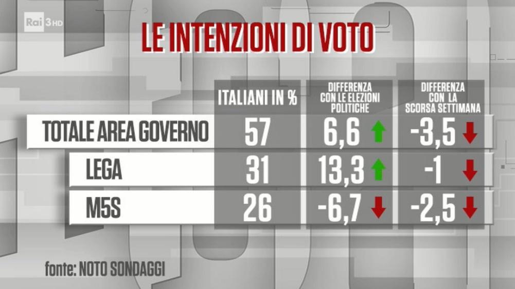 Sondaggi elettorali Noto: prima crisi per Lega e M5S