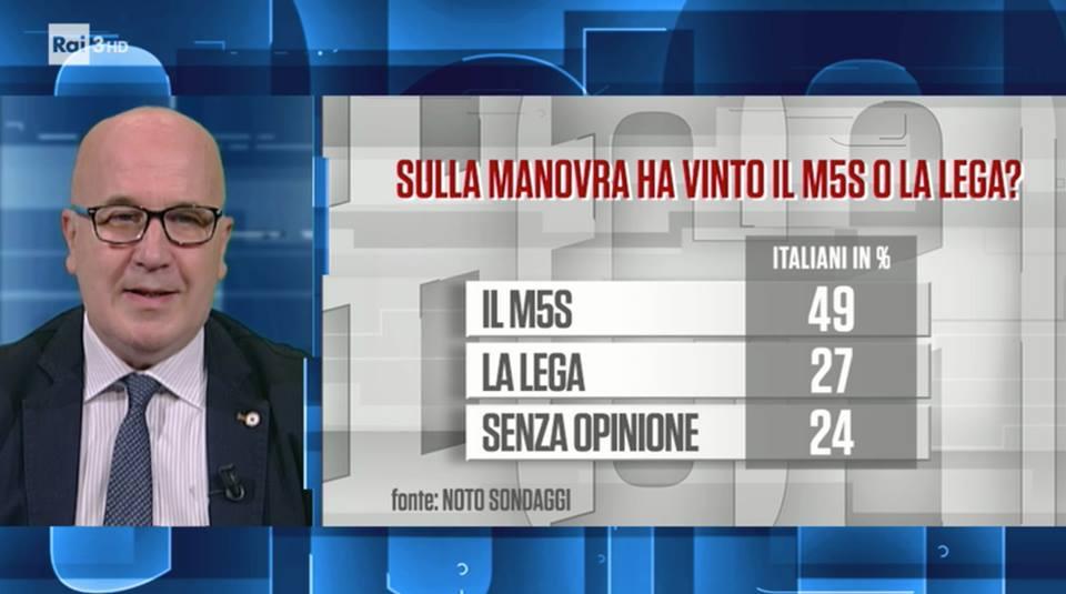 sondaggi elettorali noto, manovra vittoria m5s lega