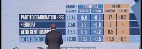 Sondaggi elettorali Piepoli Euromedia: Lega giù ma cresce il centrodestra