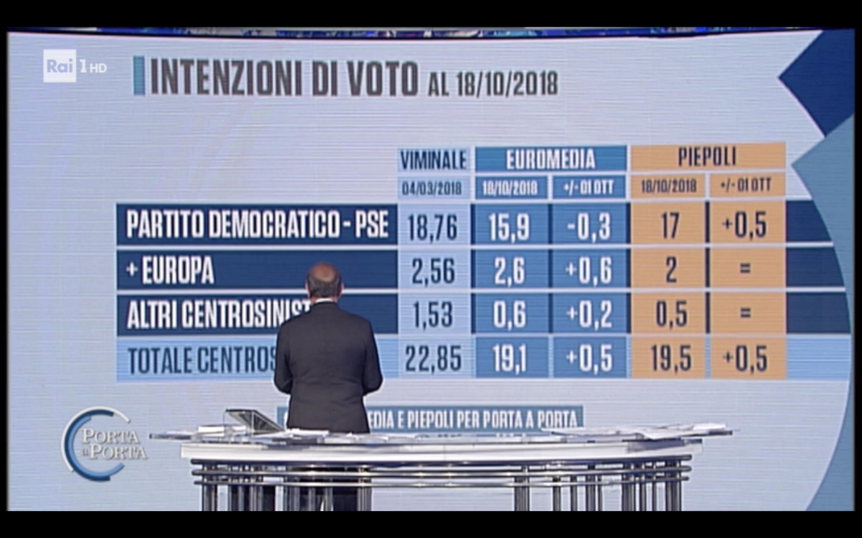 sondaggi elettorali piepoli euromedia, centrosinistra