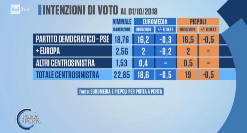 sondaggi elettorali piepoli-euromedia, centrosinistra