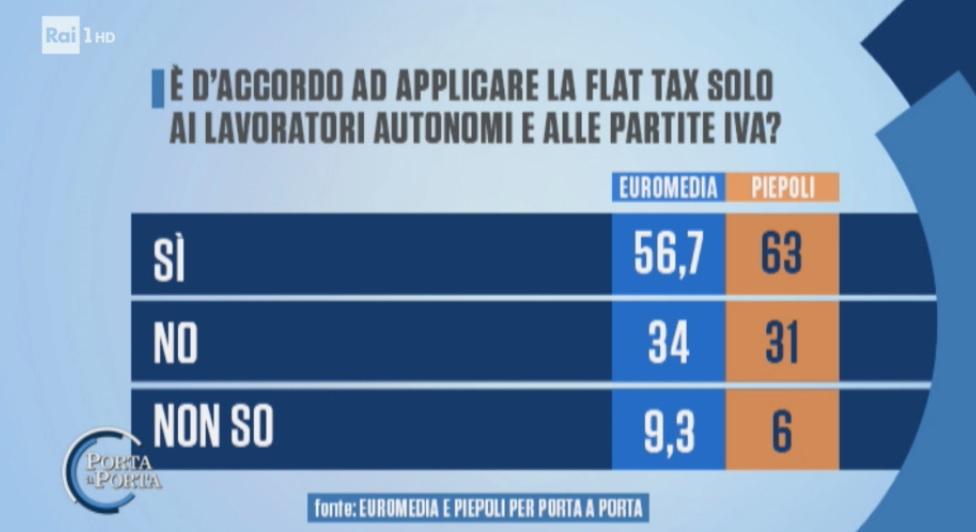 sondaggi elettorali piepoli-euromedia, flat tax