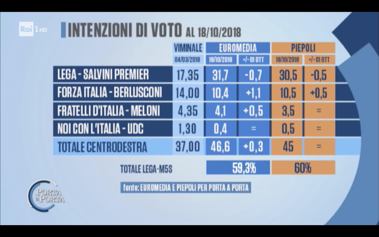 sondaggi elettorali piepoli euromedia, m5s lega
