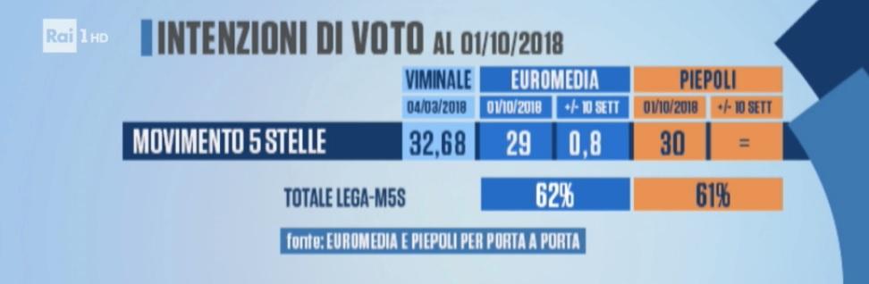 sondaggi elettorali piepoli-euromedia, m5s