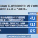 sondaggi politici piepoli-euromedia, manovra finanziaria
