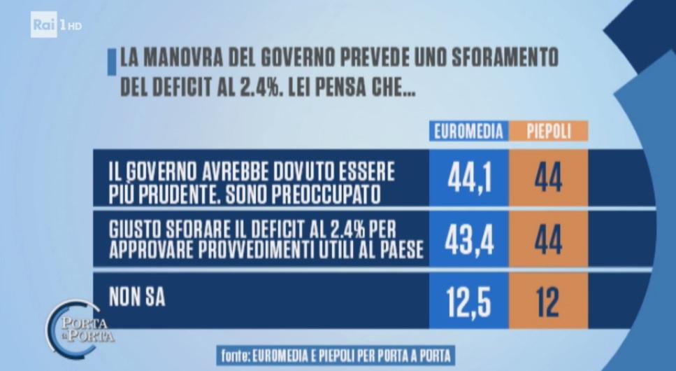 sondaggi elettorali piepoli-euromedia, manovra finanziaria