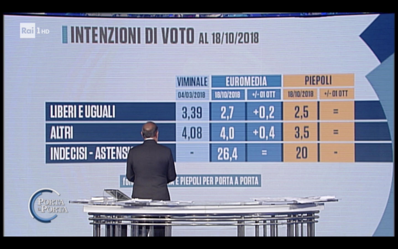 sondaggi elettorali piepoli euromedia, sinistra