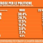 Sondaggi elettorali Tecnè: calo pesante per la Lega