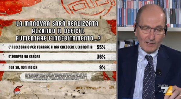 sondaggi politci ipsos, deficit