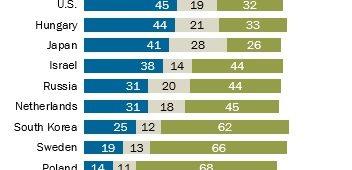 Sondaggi politici Pew Research, italiani tra i più pessimisti sull'economia