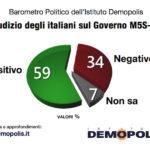 Sondaggi politici Demopolis: ancora alto il gradimento del governo M5S-Lega