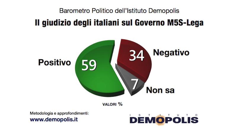 sondaggi politici demopolis, consenso governo