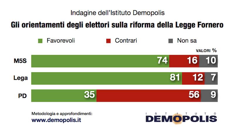 sondaggi politici demopolis, legge fornero