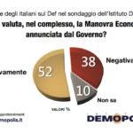 Sondaggi politici Demopolis: manovra economica, 52% italiani la approva