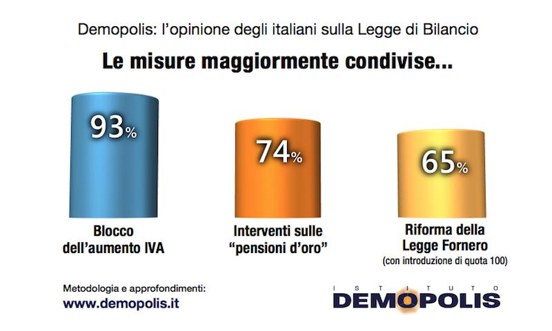 sondaggi politici demopolis, misure