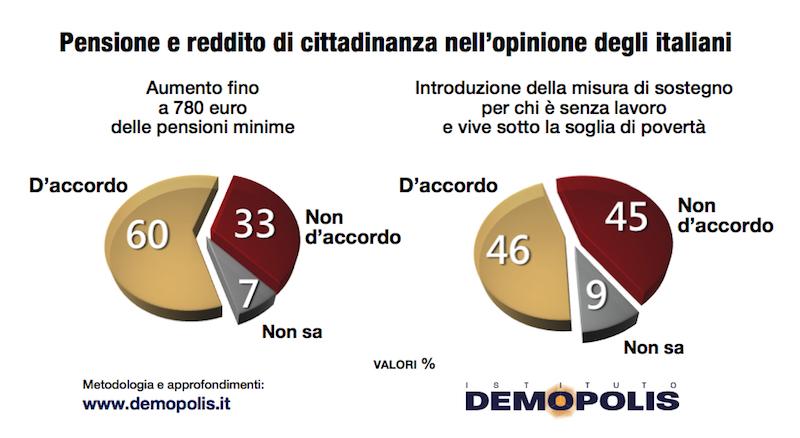 sondaggi politici demopolis, reddito cittadinanza