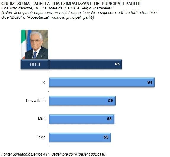 sondaggi politici demos 2