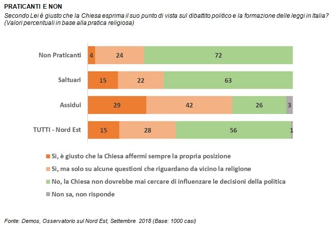Sondaggi politici Demos: no dei nordestini all'intervento della Chiesa nella politica