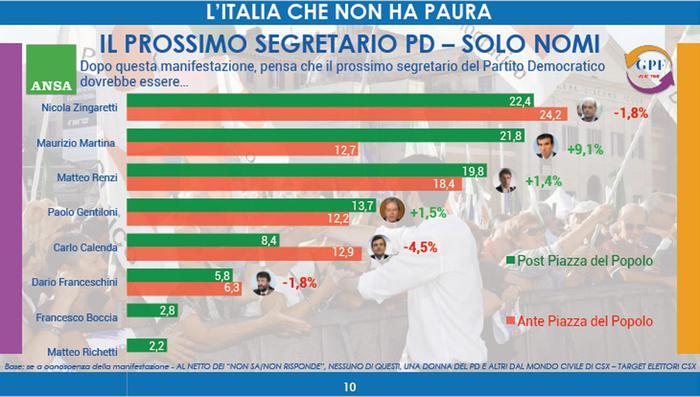PD, sondaggio Piepoli