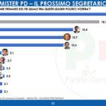 Sondaggi politici Gpf: primarie Pd, Zingaretti davanti a tutti