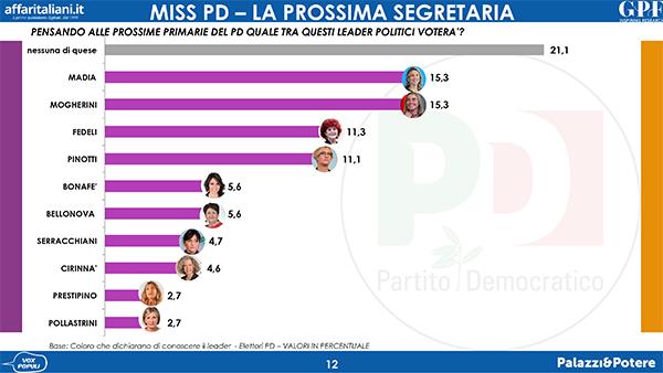 sondaggi politici gpf, segreteria pd donne