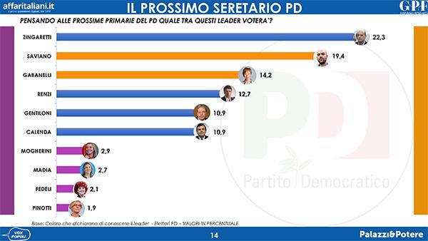 sondaggi politici gpf, segreteria pd generale