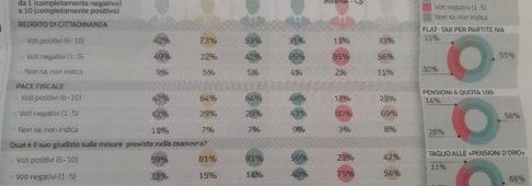 Sondaggi politici Ipsos: la manovra piace al 59% degli italiani