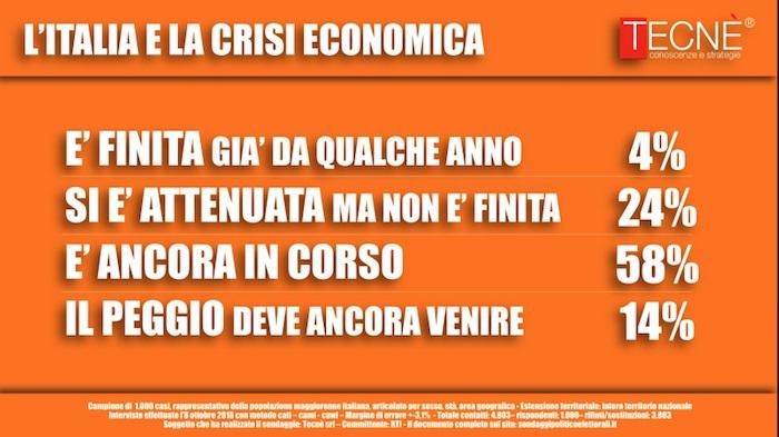 sondaggi politici tecnè, crisi economica