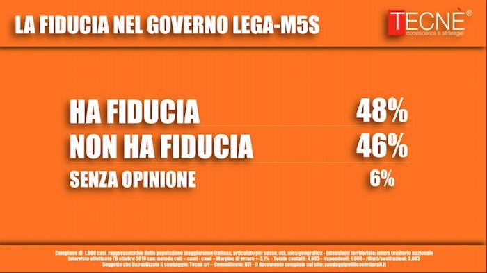 sondaggi politici tecnè, fiducia governo