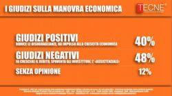 Sondaggi politici Tecnè: italiani divisi sulla manovra economica