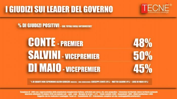 sondaggi politici tecnè, ministri