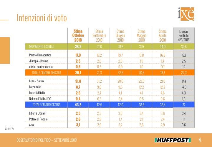 Sondaggi elettorali ixè 14 ottobre 2018