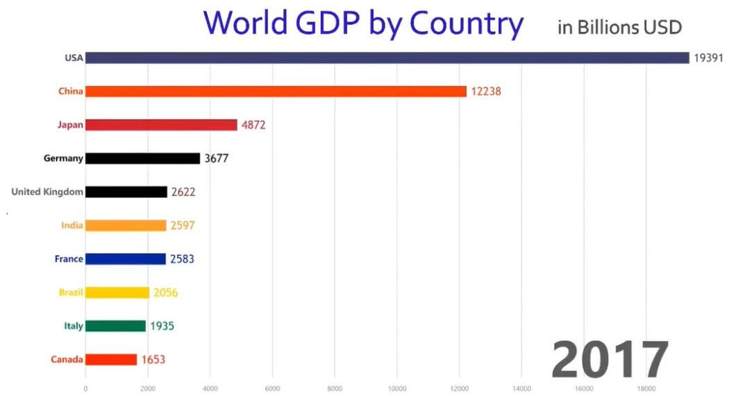 PIL mondiale