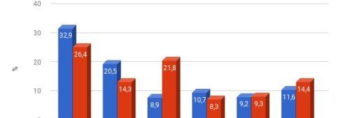 Sondaggi elettorali Germania: CDU e SPD in caduta libera, Verdi oltre il 20%