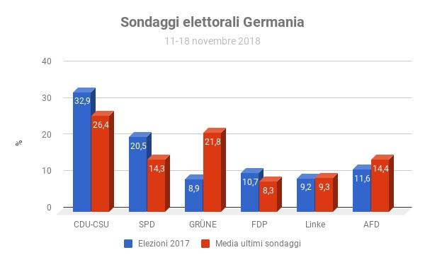 Sondaggi elettorali Germania - intenzioni di voto 11-18 novembre 2018