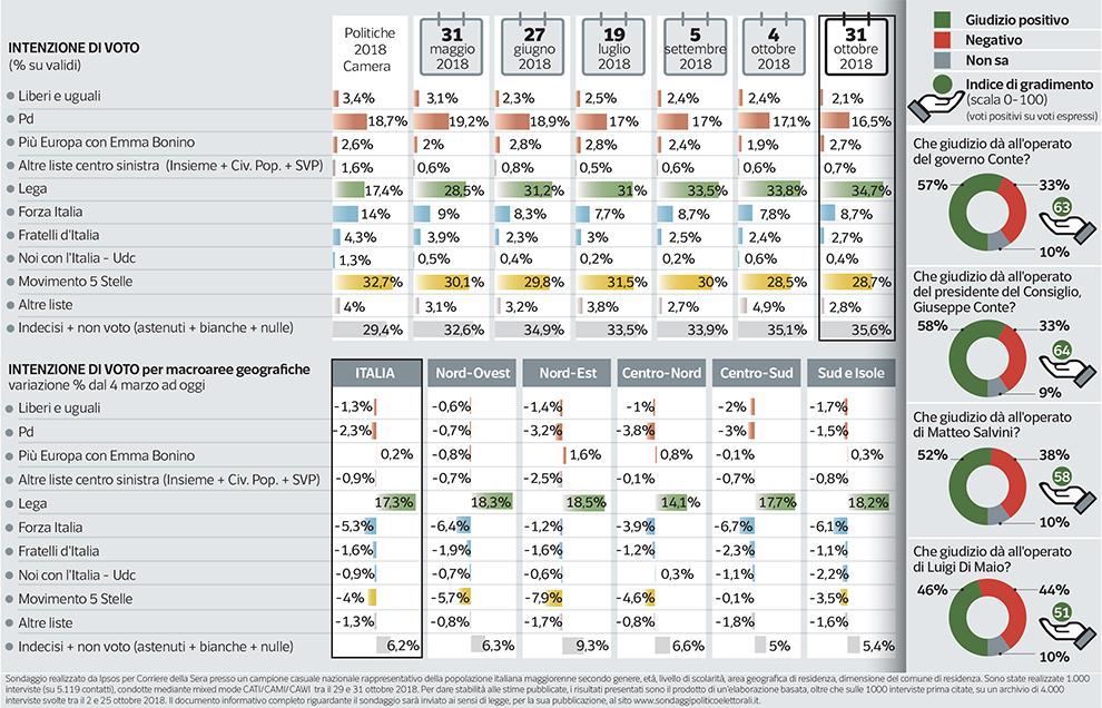 Sondaggi elettorali Ipsos Lega cresce al 34,7%, M5S stabile. Pd in caduta