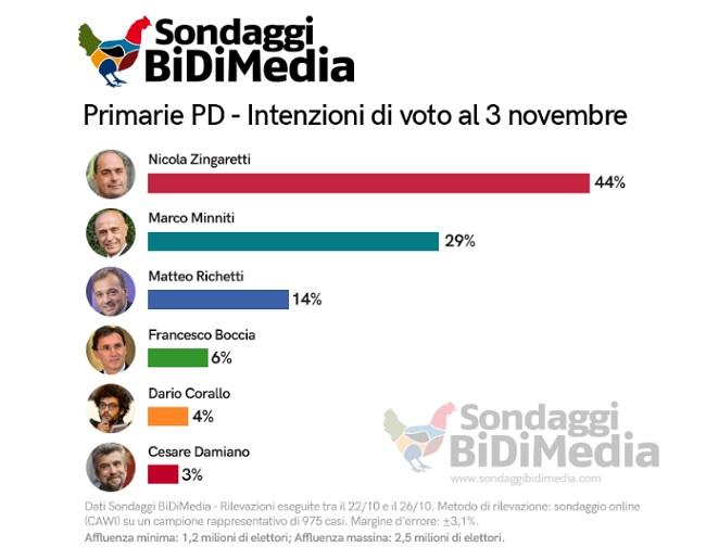 Sondaggi politici Bidimedia primarie Pd, ballottaggio Zingaretti-Minniti