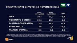Sondaggi elettorali SWG, si allarga il solco tra Lega e Movimento 5 Stelle