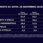 Sondaggi elettorali SWG, calo per la Lega, recuperano PD e FI