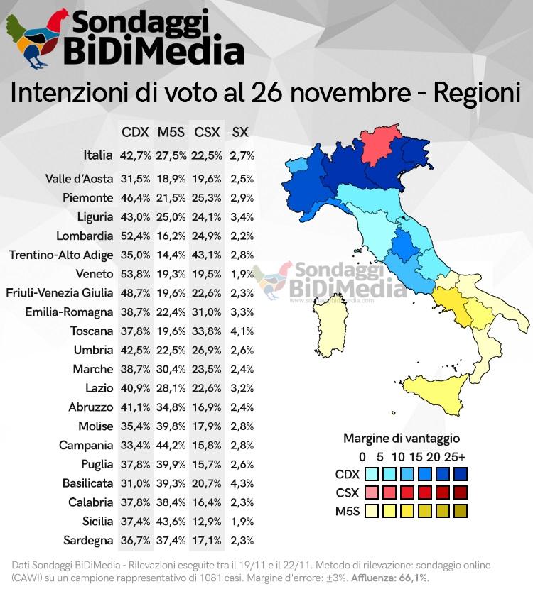sondaggi elettorali bidimedia 2