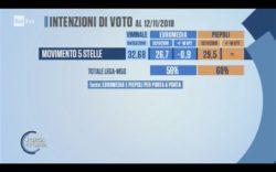 Sondaggi elettorali Euromedia-Piepoli: stime divergenti su Lega e M5S