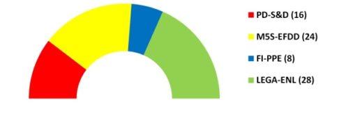 Sondaggi elettorali europee 2019: la distribuzione seggi al 17 novembre