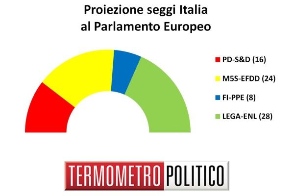 sondaggi elettorali europee 2019 - distribuzione seggi italia al 17 novembre