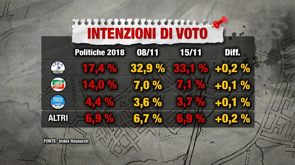 Sondaggi elettorali Index: la Lega stacca il M5S di sette punti